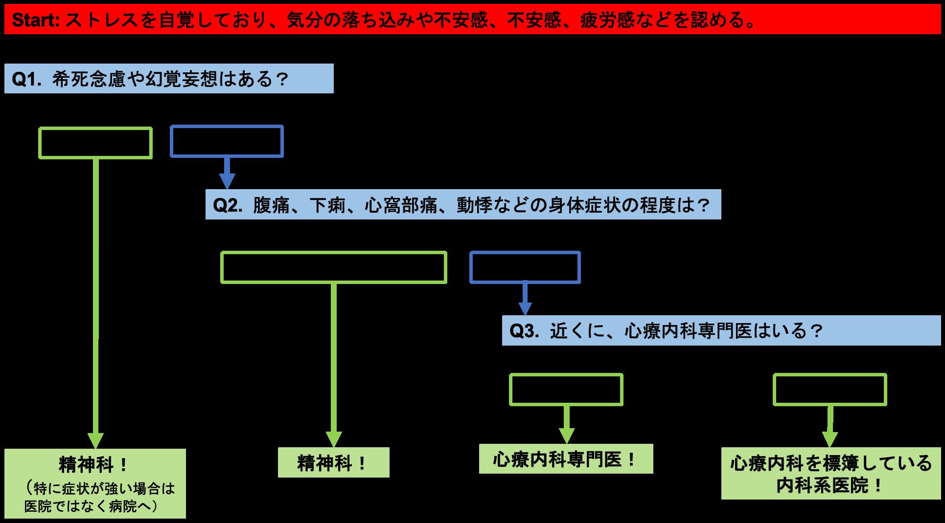 内科・心療内科・精神科チャート